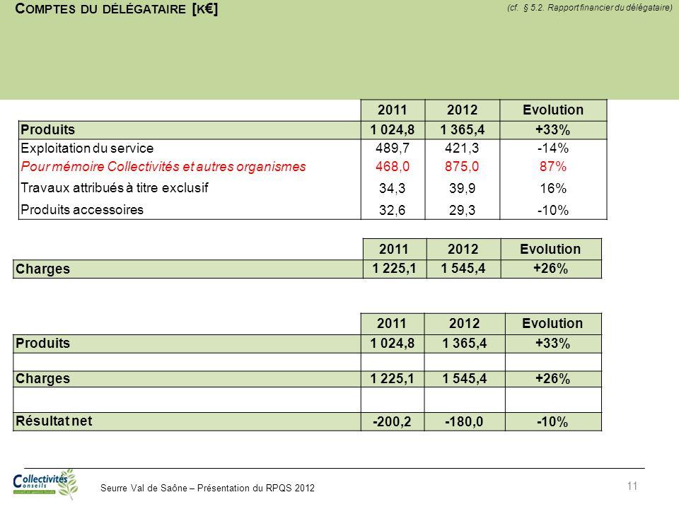 Comptes du délégataire [k€]